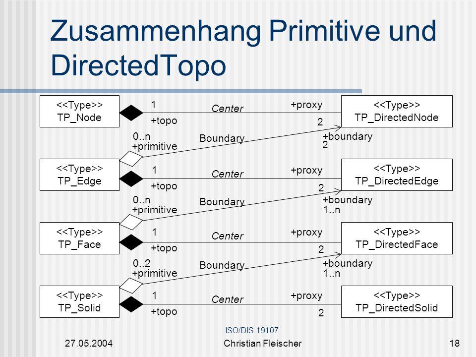 Zusammenhang Primitive und DirectedTopo