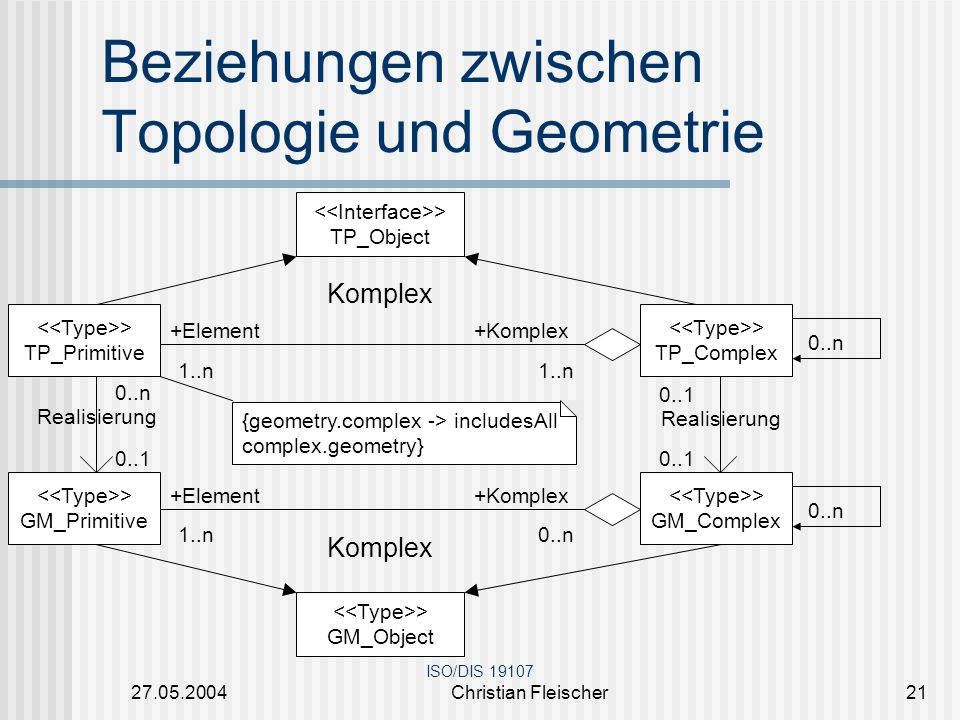 Beziehungen zwischen Topologie und Geometrie