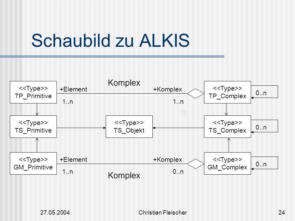 Schaubild zu ALKIS Komplex Komplex <<Type>> TP_Primitive