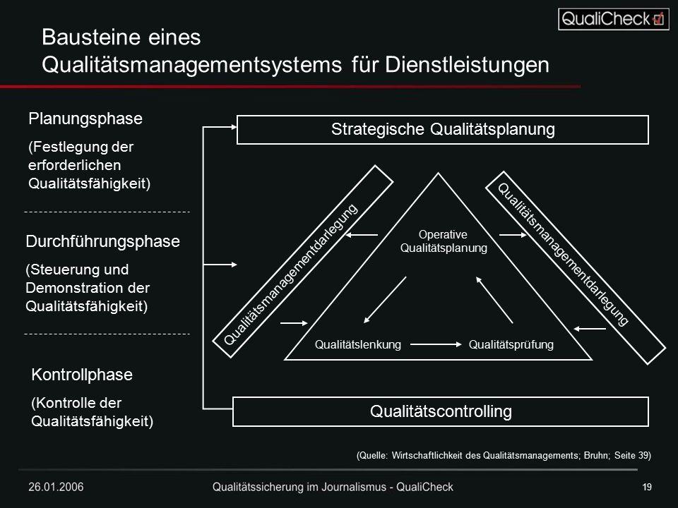 Bausteine eines Qualitätsmanagementsystems für Dienstleistungen