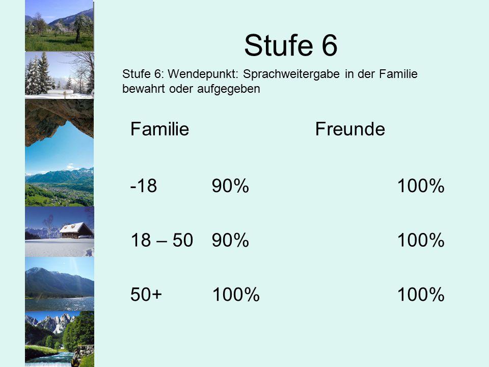 Stufe 6 Familie -18 90% 18 – 50 50+ 100% Freunde 100%