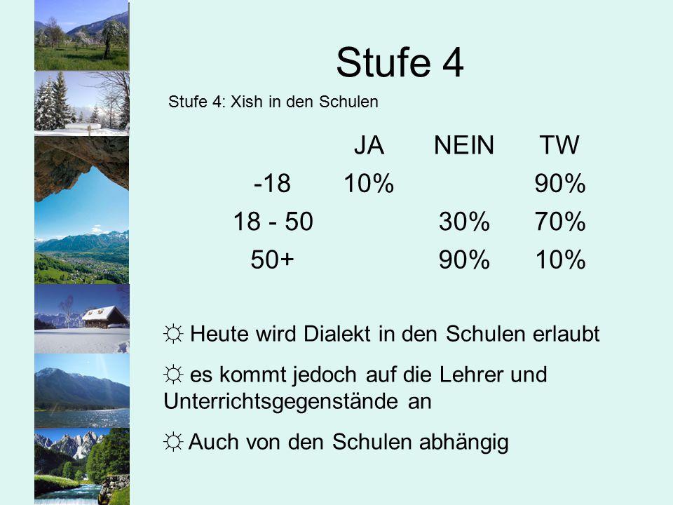 Stufe 4 JA NEIN TW -18 10% 90% 18 - 50 30% 70% 50+
