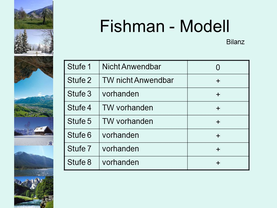Fishman - Modell Stufe 1 Nicht Anwendbar Stufe 2 TW nicht Anwendbar +
