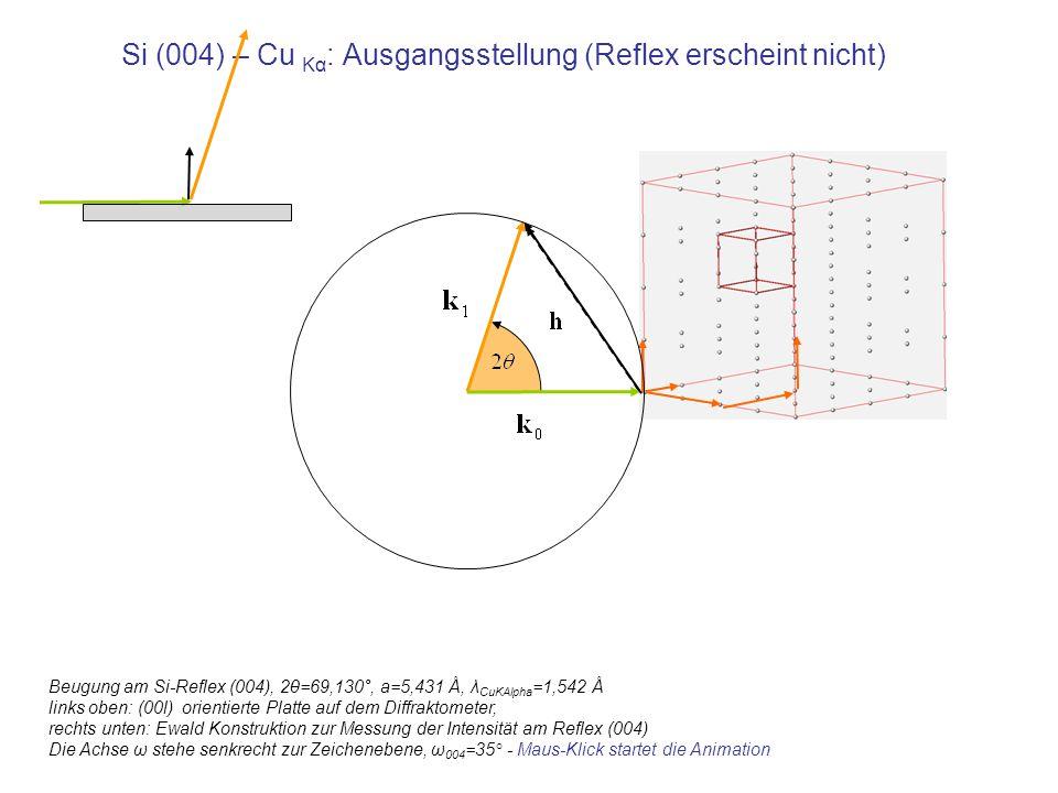 Si (004) – Cu Kα: Ausgangsstellung (Reflex erscheint nicht)
