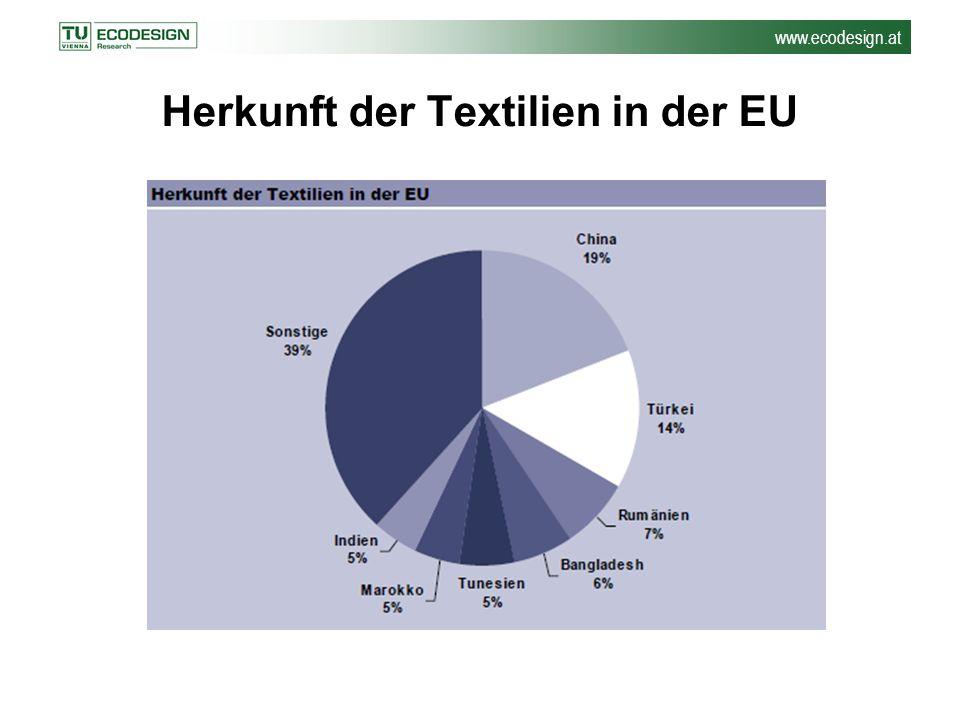 Herkunft der Textilien in der EU