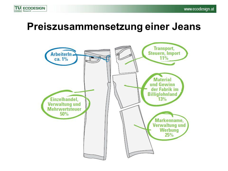 Preiszusammensetzung einer Jeans