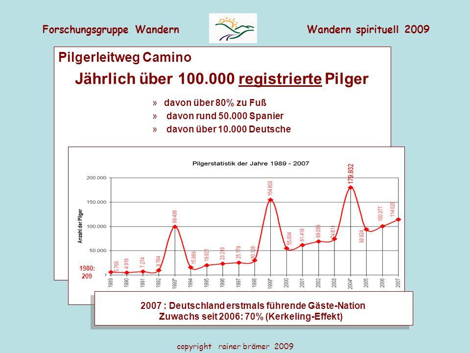 Jährlich über 100.000 registrierte Pilger