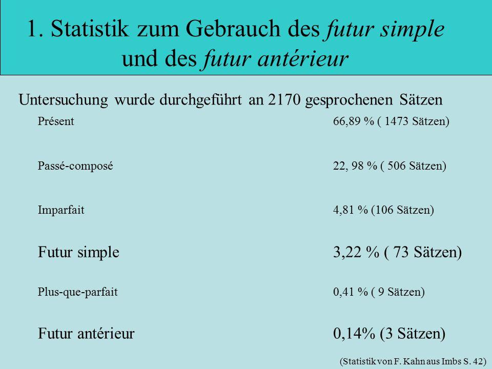1. Statistik zum Gebrauch des futur simple und des futur antérieur