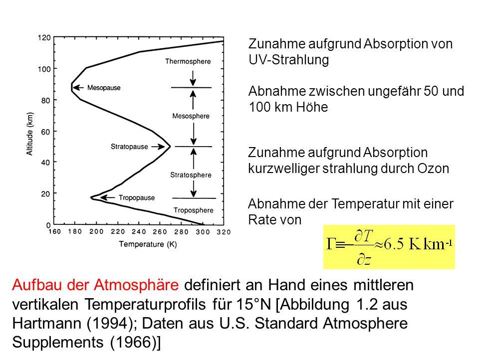 Zunahme aufgrund Absorption von UV-Strahlung