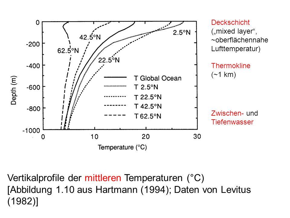 """Deckschicht (""""mixed layer , ~oberflächennahe Lufttemperatur) Thermokline. (~1 km) Zwischen- und Tiefenwasser."""