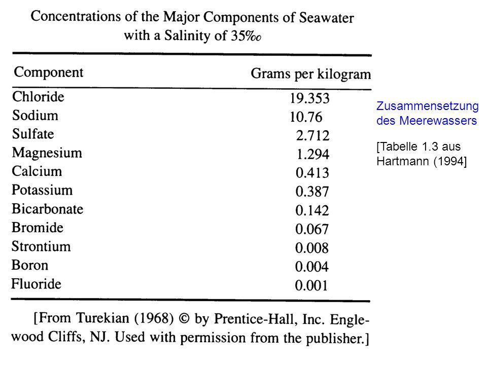 Zusammensetzung des Meerewassers