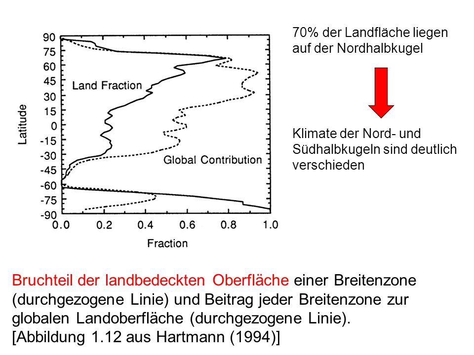70% der Landfläche liegen auf der Nordhalbkugel