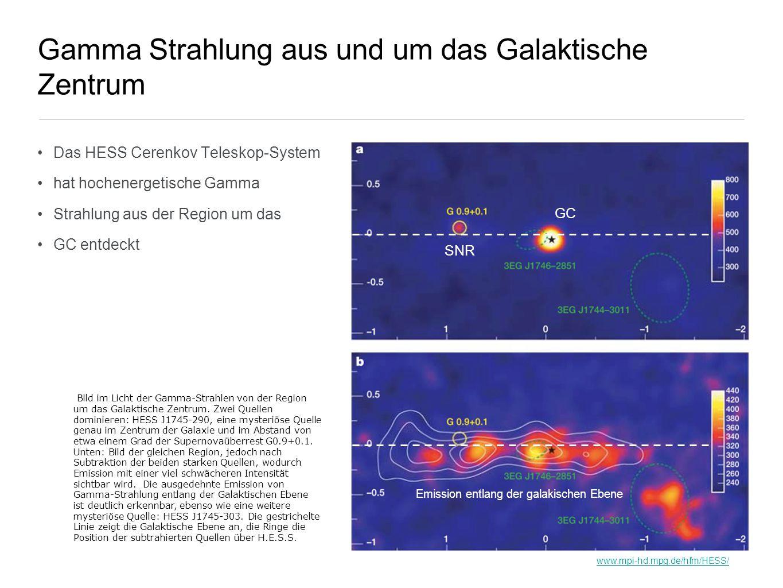 Gamma Strahlung aus und um das Galaktische Zentrum
