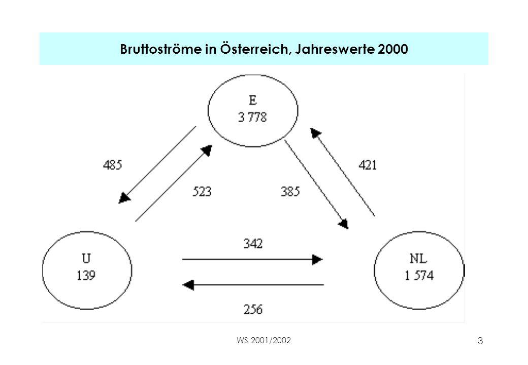 Bruttoströme in Österreich, Jahreswerte 2000