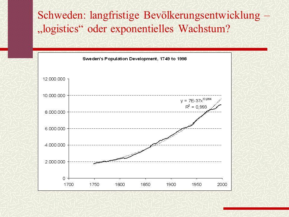 """Schweden: langfristige Bevölkerungsentwicklung – """"logistics oder exponentielles Wachstum"""