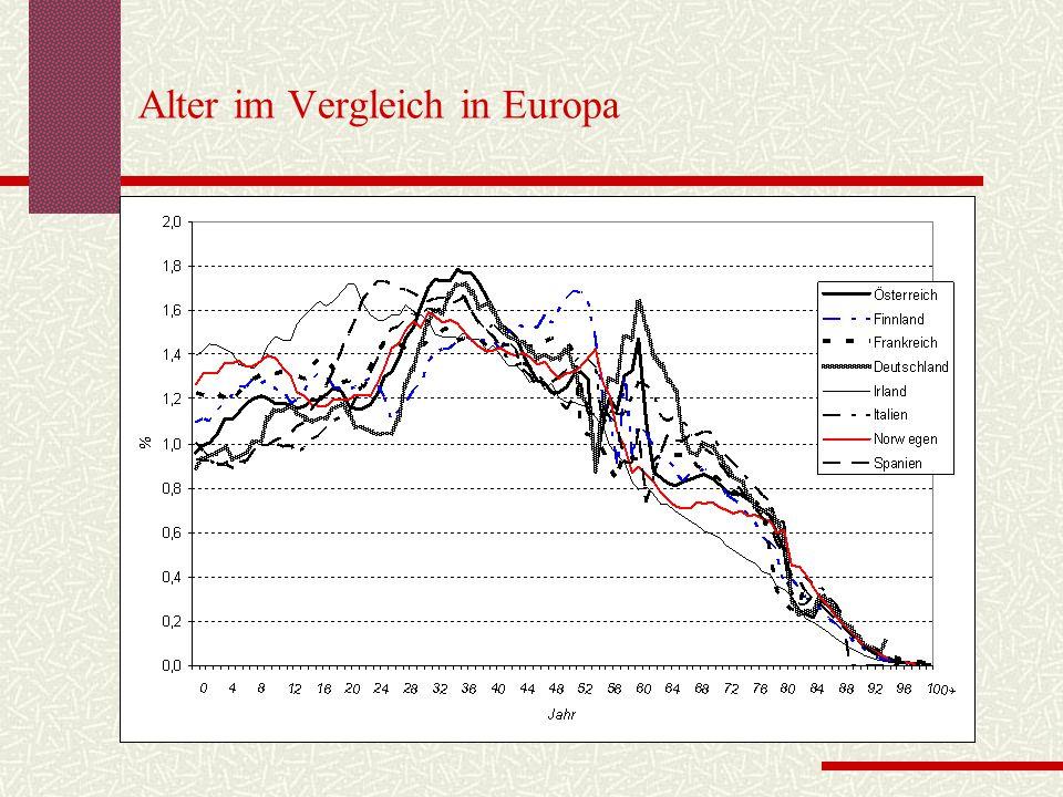 Alter im Vergleich in Europa