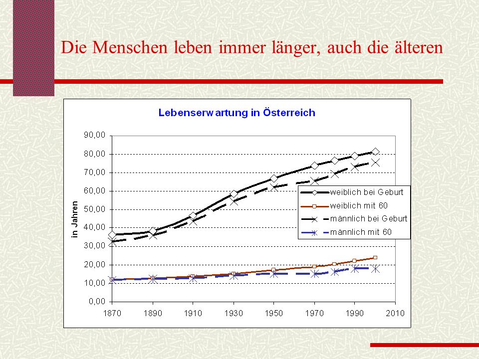 Die Menschen leben immer länger, auch die älteren