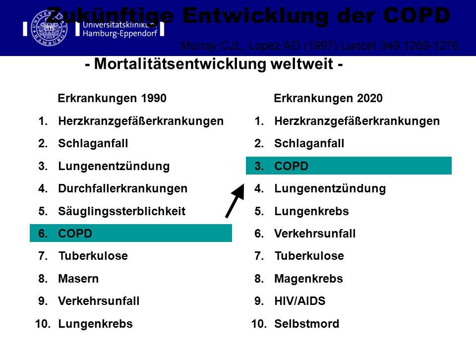 - Mortalitätsentwicklung weltweit -