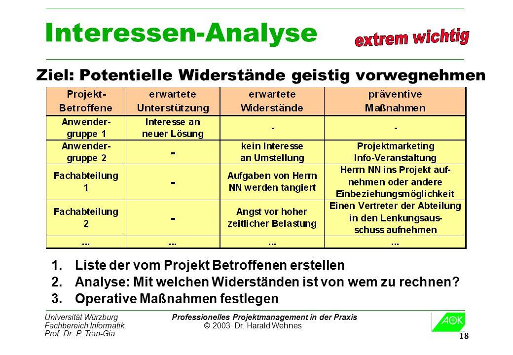 Interessen-Analyse Ziel: Potentielle Widerstände geistig vorwegnehmen