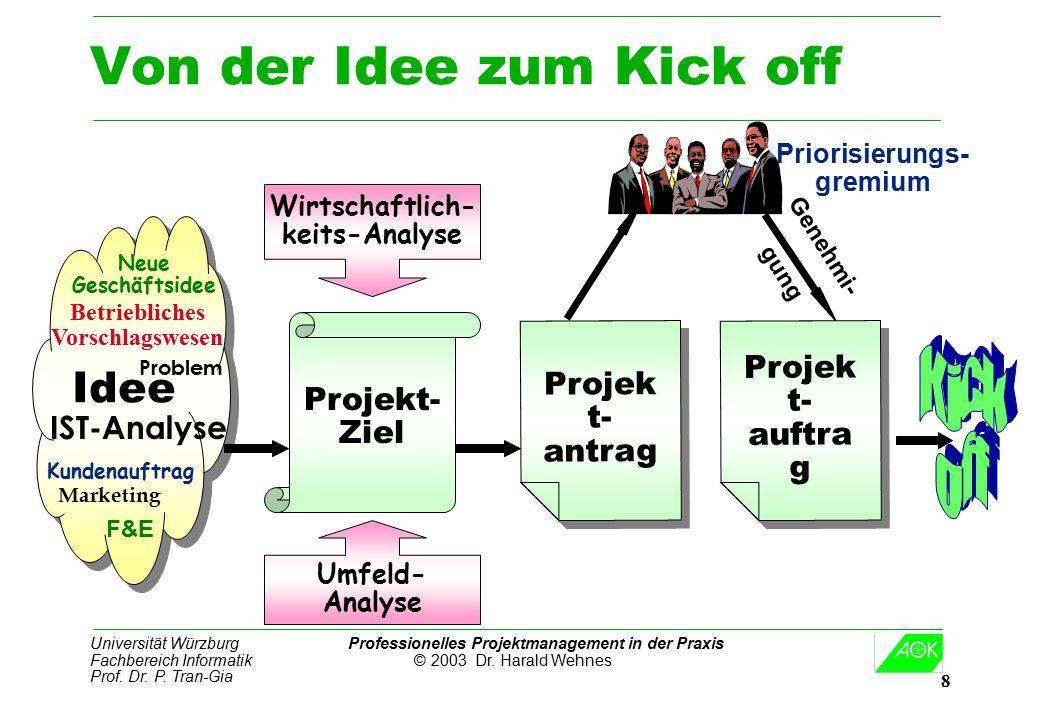 Von der Idee zum Kick off