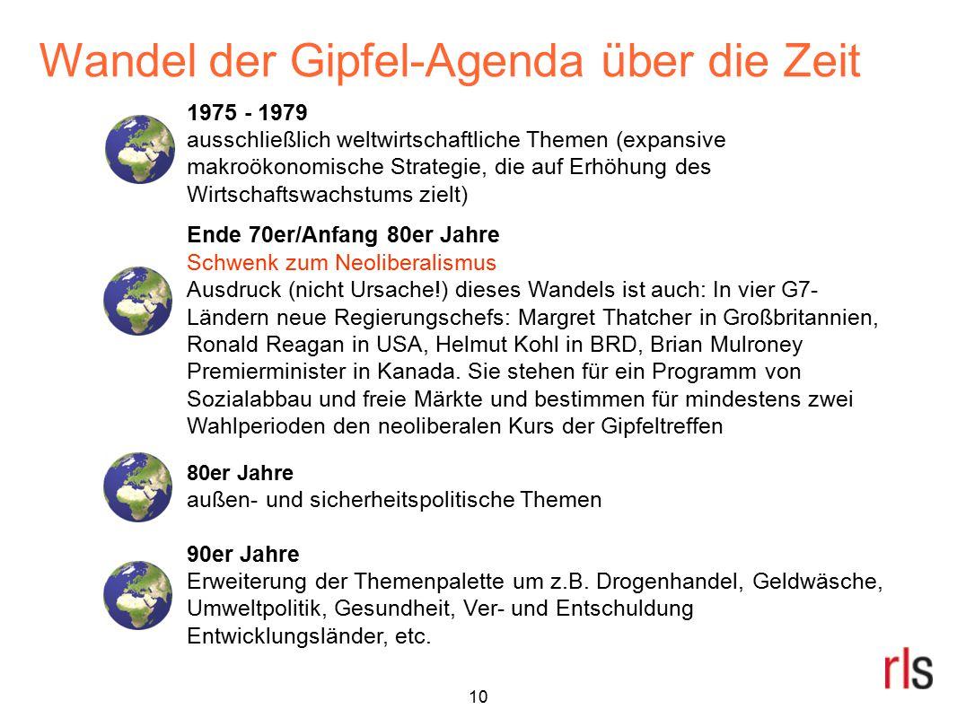 Wandel der Gipfel-Agenda über die Zeit