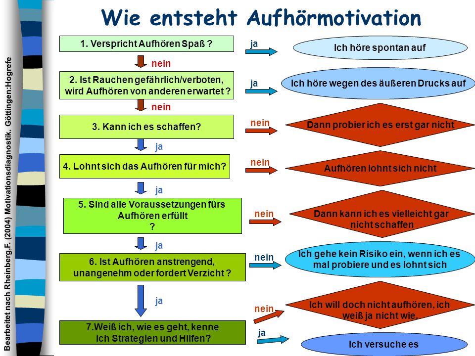Wie entsteht Aufhörmotivation