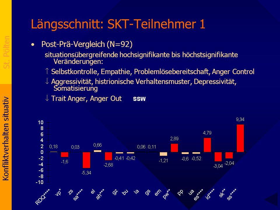 Längsschnitt: SKT-Teilnehmer 1