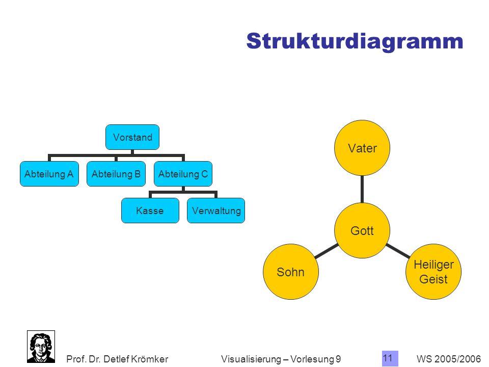 Strukturdiagramm Visualisierung – Vorlesung 9 WS 2005/2006