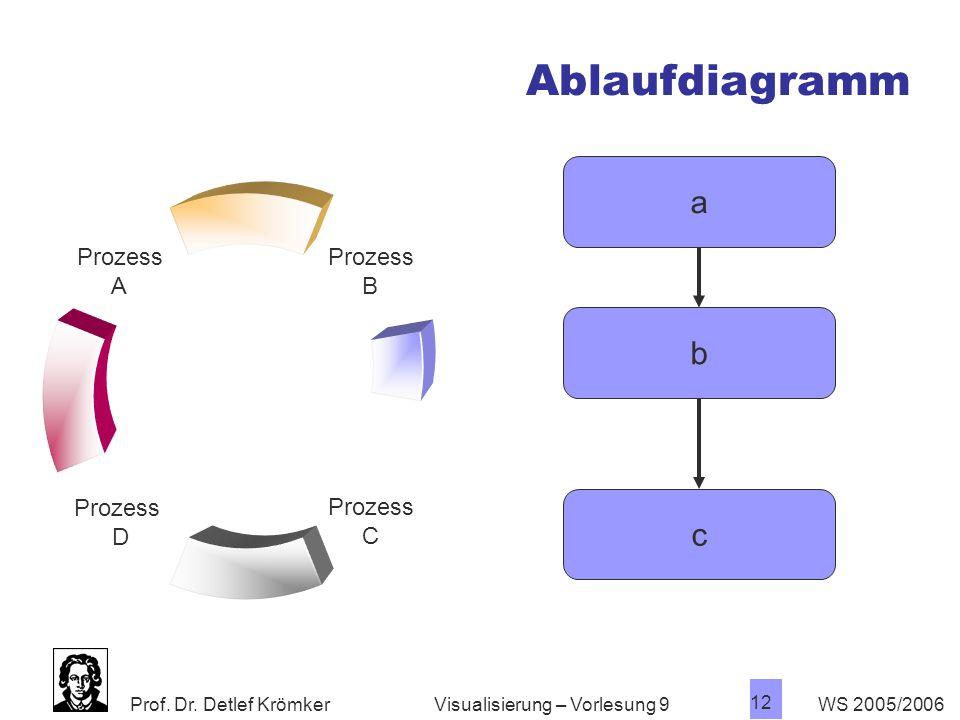 Ablaufdiagramm a b c Visualisierung – Vorlesung 9 WS 2005/2006
