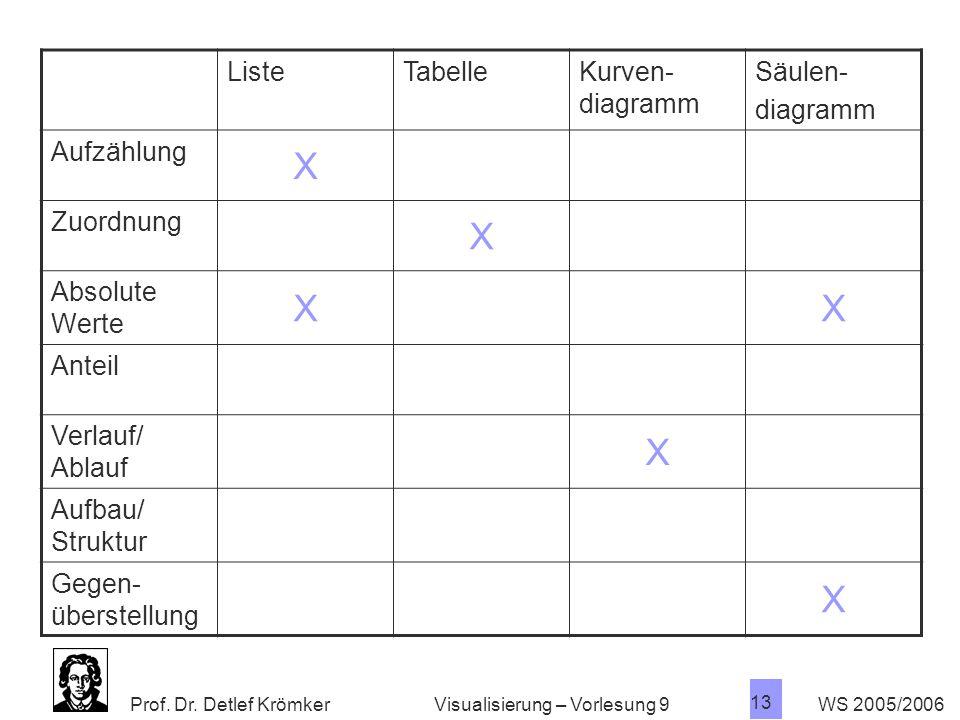 X Liste Tabelle Kurven- diagramm Säulen- diagramm Aufzählung Zuordnung