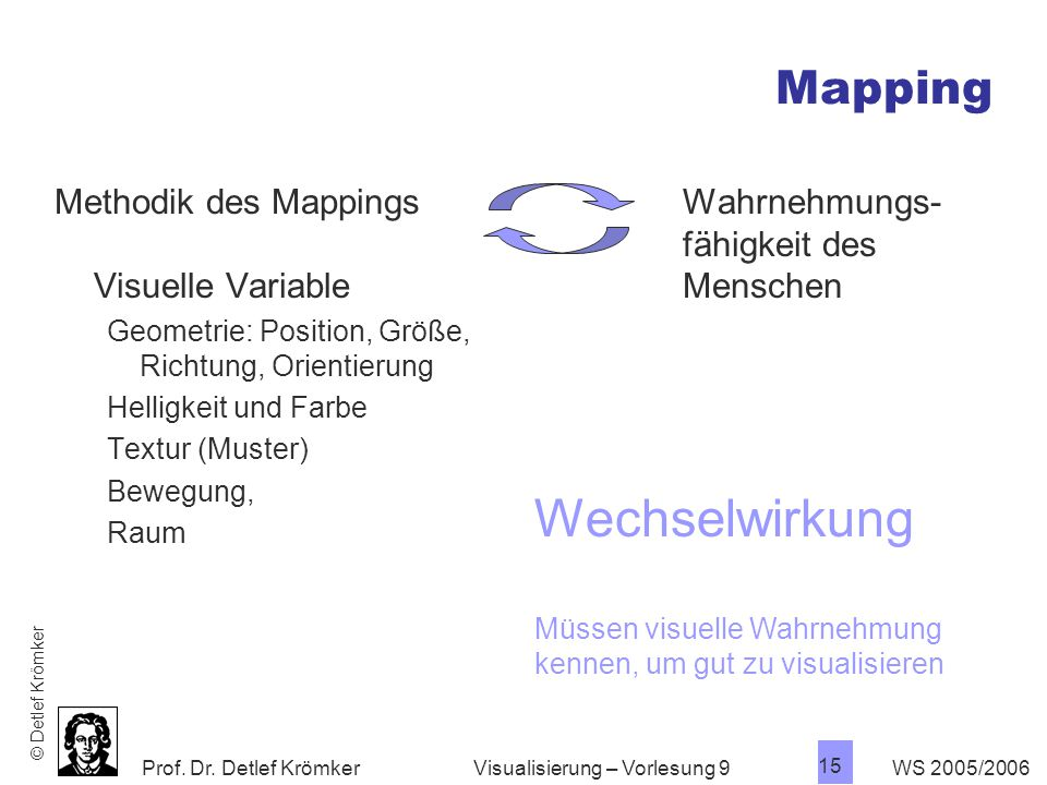 Wechselwirkung Mapping