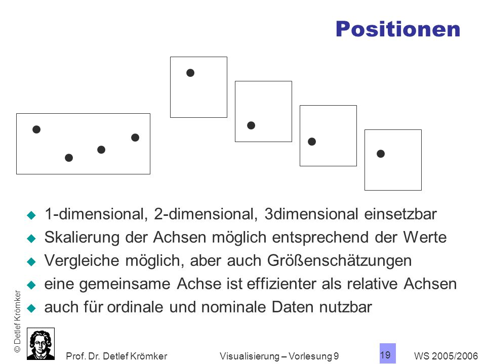 Positionen 1-dimensional, 2-dimensional, 3dimensional einsetzbar