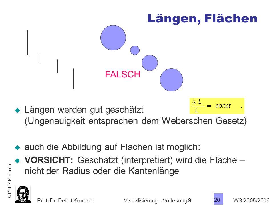 Längen, Flächen FALSCH. Längen werden gut geschätzt (Ungenauigkeit entsprechen dem Weberschen Gesetz)