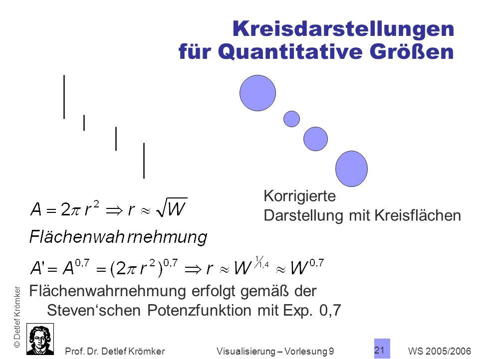 Kreisdarstellungen für Quantitative Größen