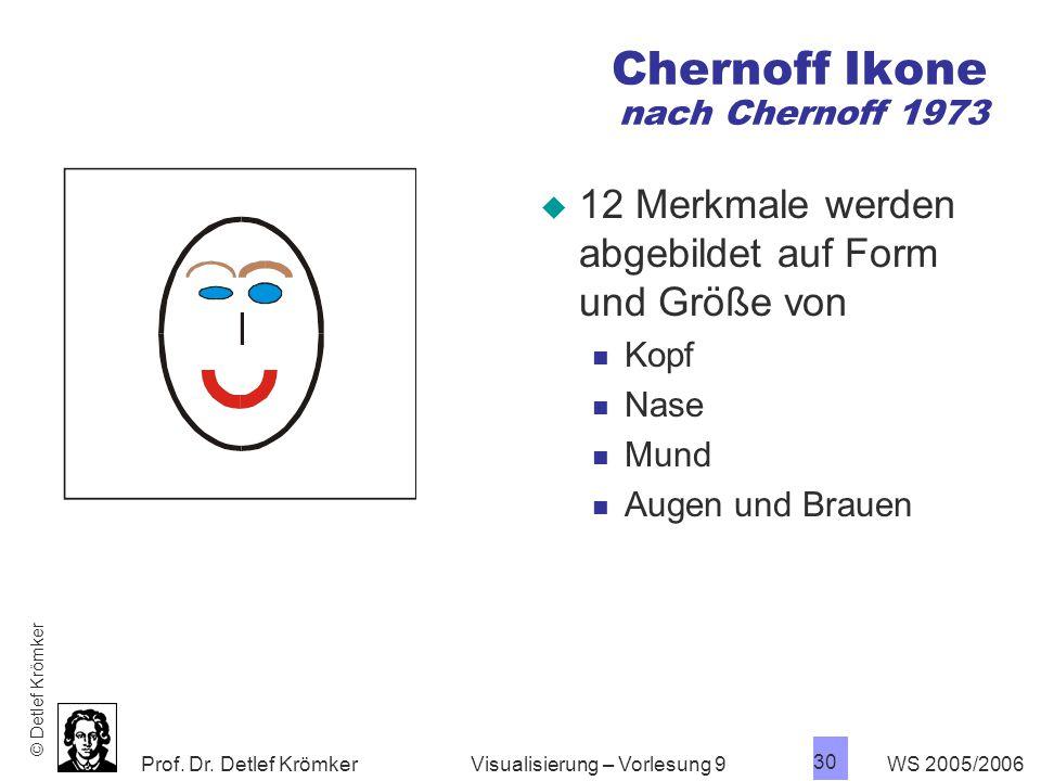 Chernoff Ikone nach Chernoff 1973