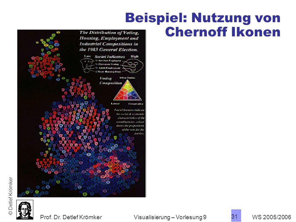 Beispiel: Nutzung von Chernoff Ikonen
