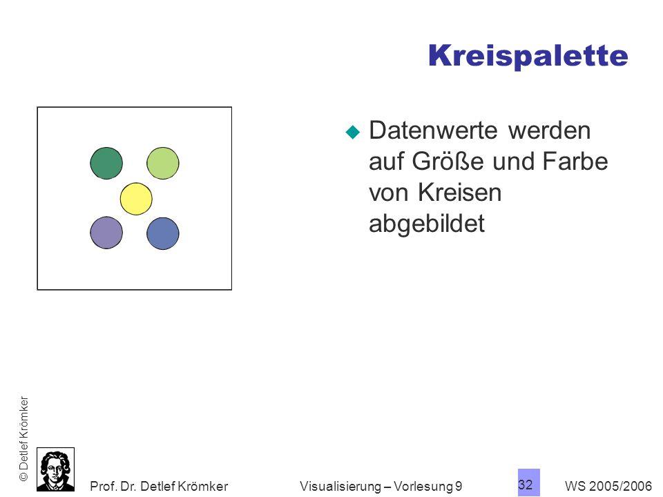 Kreispalette Datenwerte werden auf Größe und Farbe von Kreisen abgebildet. © Detlef Krömker. Visualisierung – Vorlesung 9.