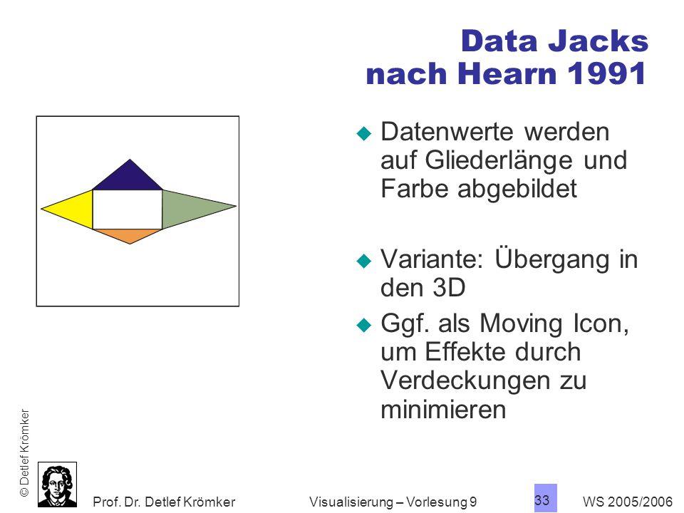 Data Jacks nach Hearn 1991 Datenwerte werden auf Gliederlänge und Farbe abgebildet. Variante: Übergang in den 3D.