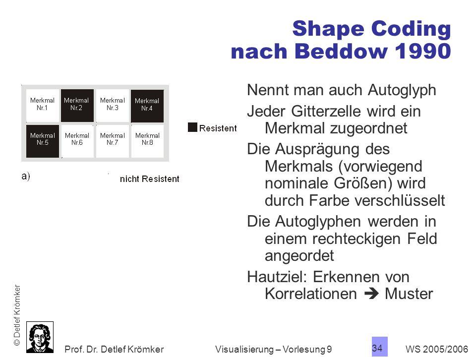 Shape Coding nach Beddow 1990