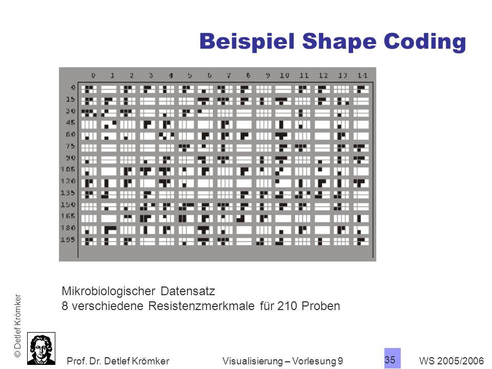 Beispiel Shape Coding Mikrobiologischer Datensatz