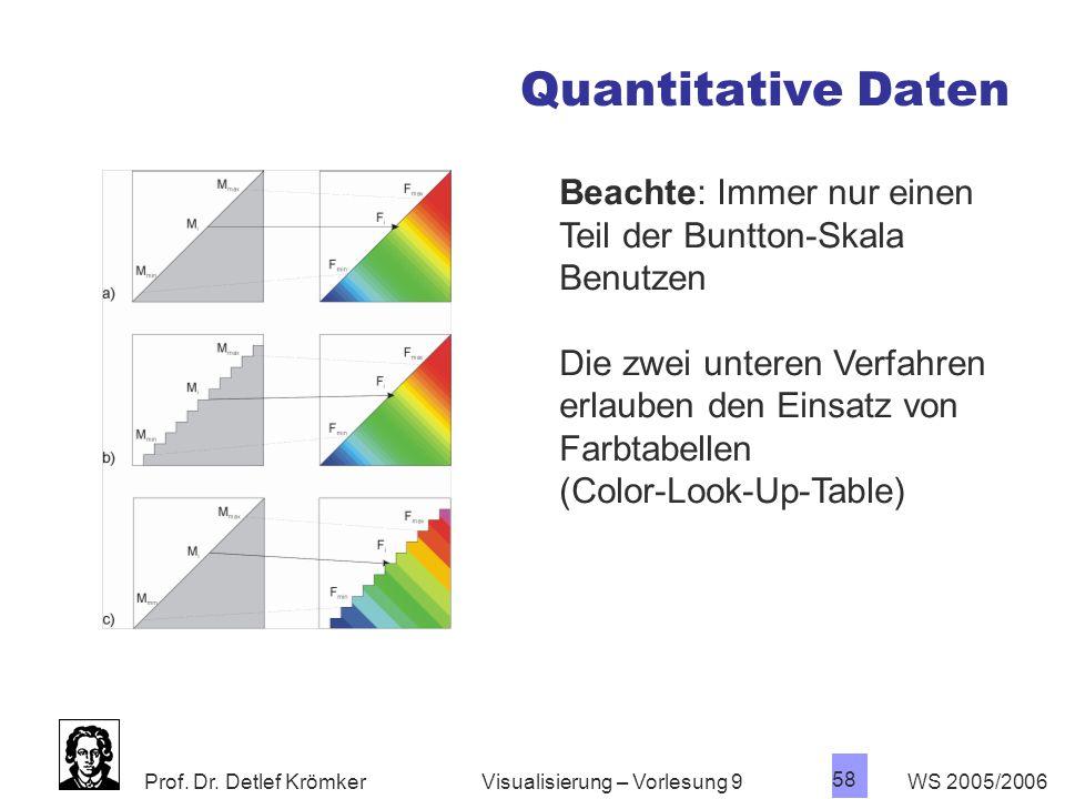 Quantitative Daten Beachte: Immer nur einen Teil der Buntton-Skala