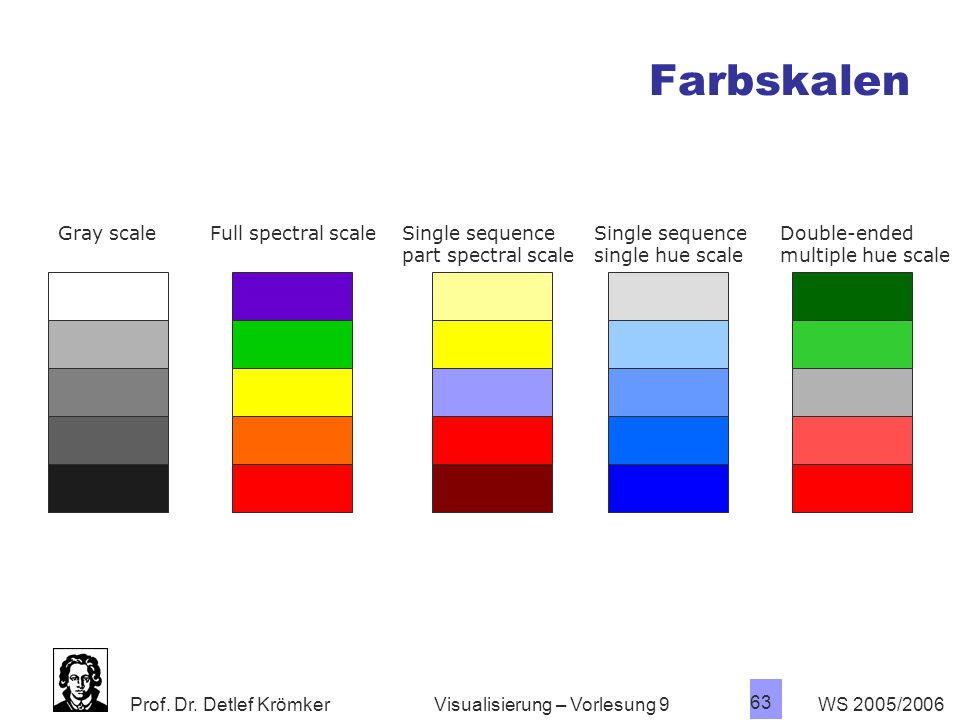 Farbskalen Gray scale Full spectral scale Single sequence