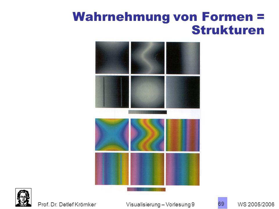 Wahrnehmung von Formen = Strukturen