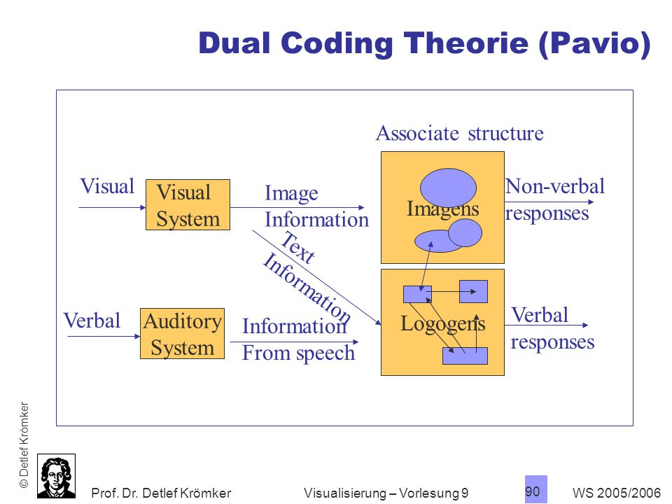 Dual Coding Theorie (Pavio)