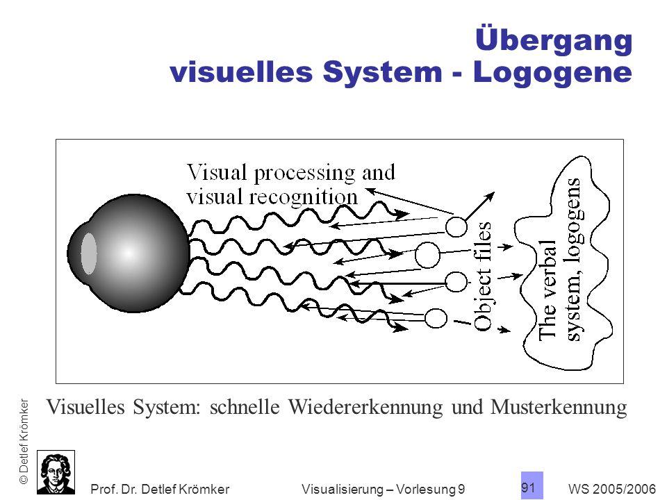 Übergang visuelles System - Logogene