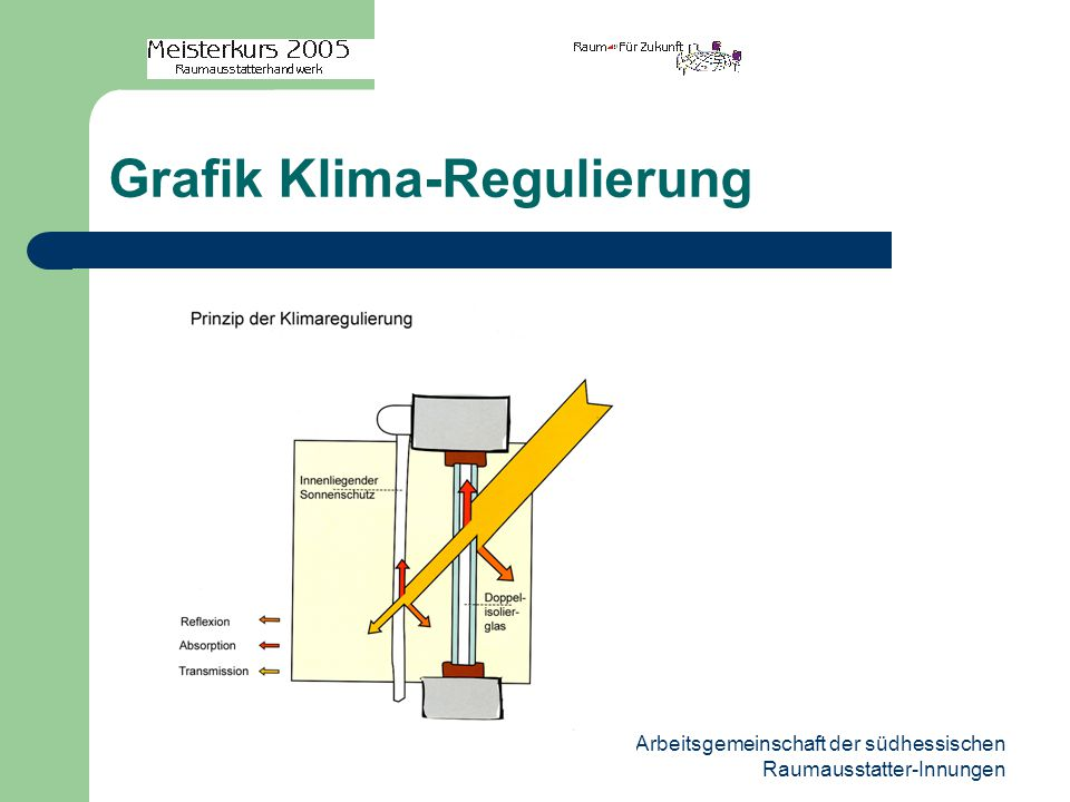 Grafik Klima-Regulierung
