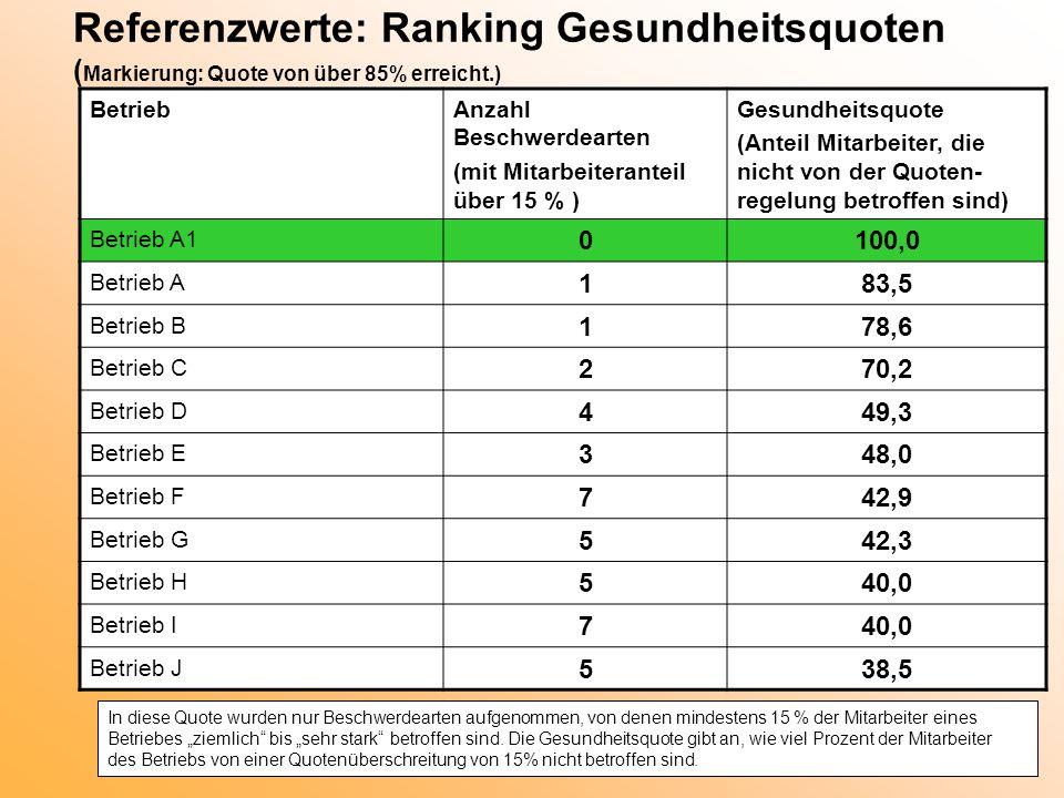 Referenzwerte: Ranking Gesundheitsquoten (Markierung: Quote von über 85% erreicht.)