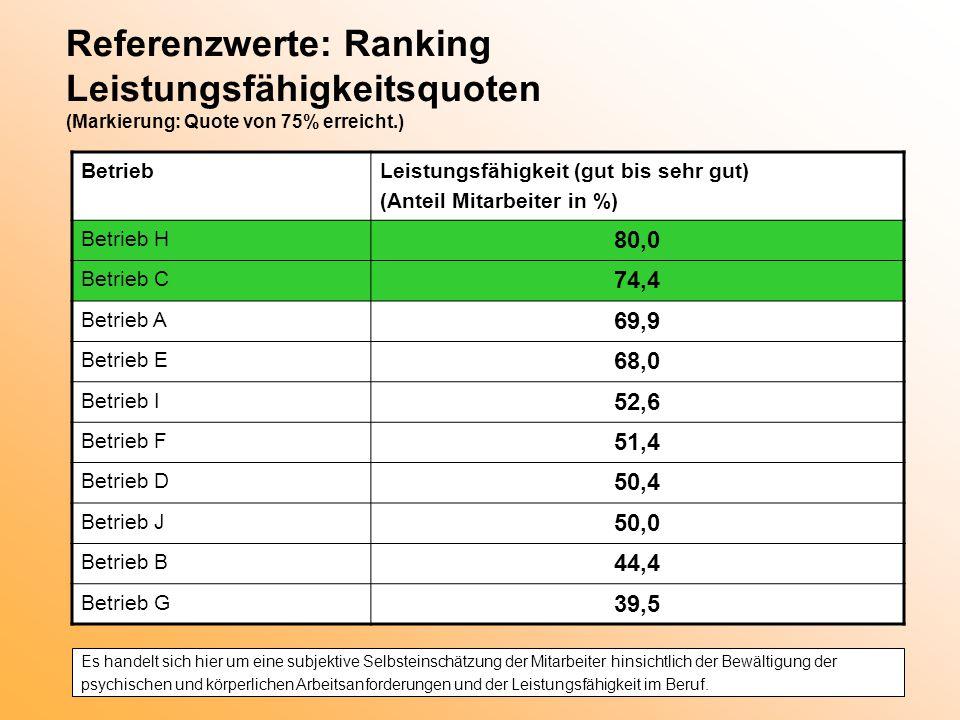 Referenzwerte: Ranking Leistungsfähigkeitsquoten (Markierung: Quote von 75% erreicht.)