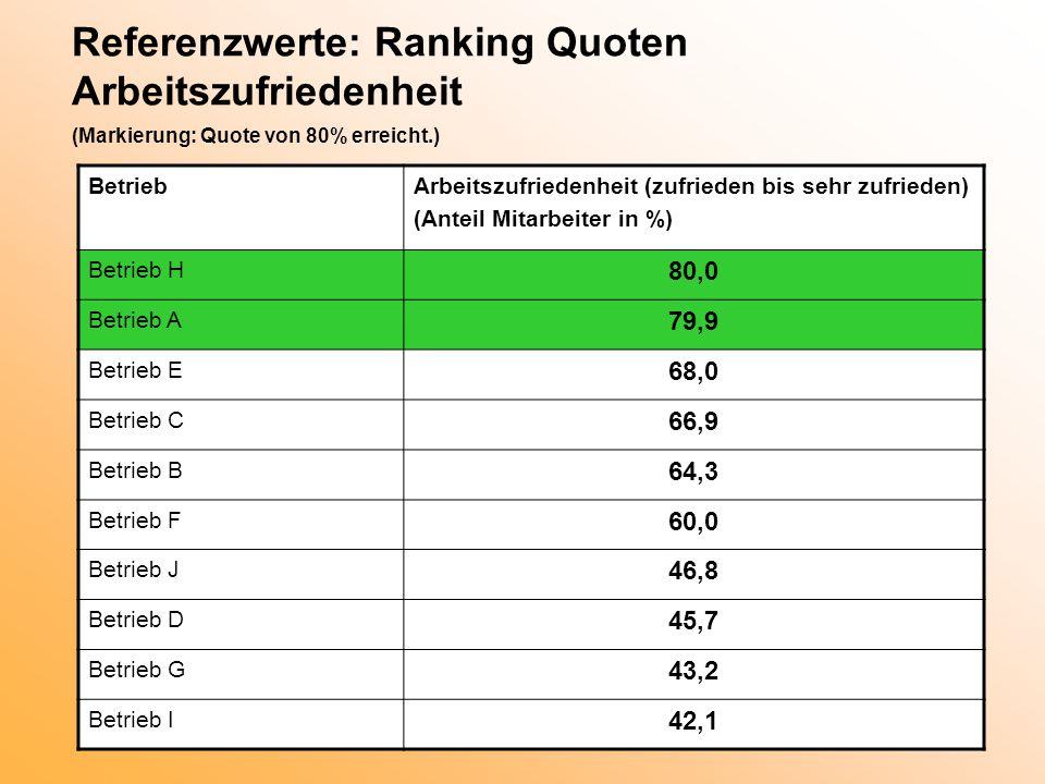 Referenzwerte: Ranking Quoten Arbeitszufriedenheit (Markierung: Quote von 80% erreicht.)
