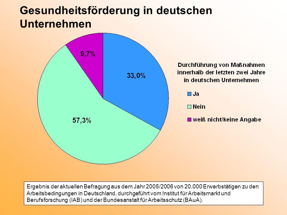Gesundheitsförderung in deutschen Unternehmen